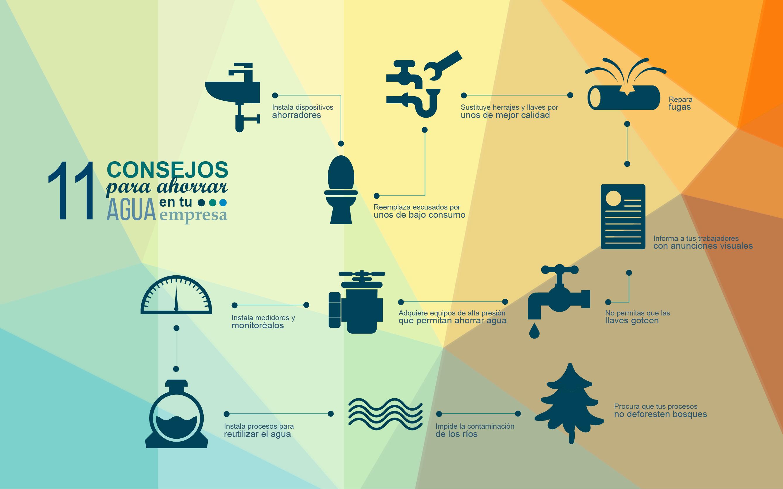 11 consejos para ahorrar agua en tu empresa finactiv for Metodos para ahorrar agua