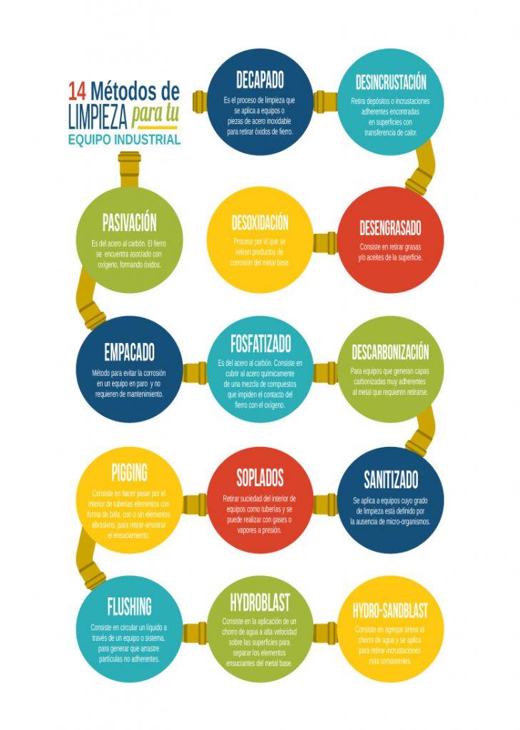 14_metodos_de_limpieza_para_tu_equipo_industrial_infografia